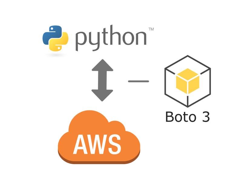 AWS DBA – Helping Enterprise DBA's move to the Cloud